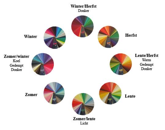 Kleuradvies kleding met 8 seizoenen systeem en stijladvies kleding - Type marmer met foto ...